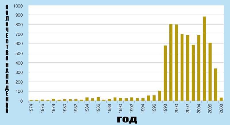 статистика нападений в году в Шри-Ланке